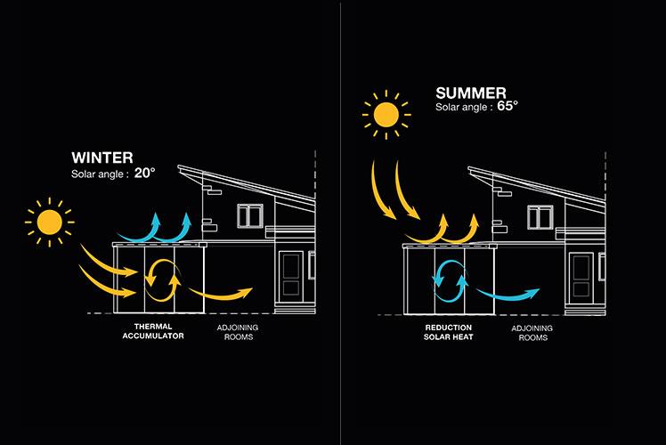 Energy need reduction